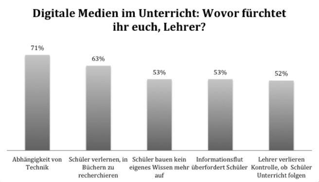 """Top 5 von insgesamt 11 Antworten. Befragt wurden 507 Lehrer an allgemeinbildenden Schulen (Quelle: Studie """"Medienbildung an deutschen Schulen"""", Initiative D21, 2014)"""